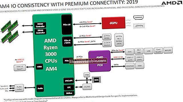 AMD B350 vs X470: lequel est le meilleur